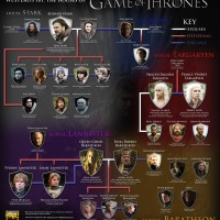 Game Of Thrones: révision avant la saison 3...