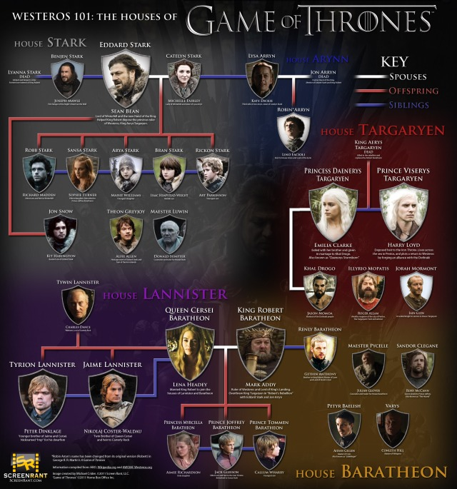 Game-of-Thrones-Houses-infographic-Westeros-101-f