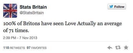 100% des Britanniques ont vu Love Actually à peu près 71 fois